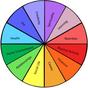 círculo de la vida